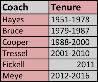 osu-coaches-68-16