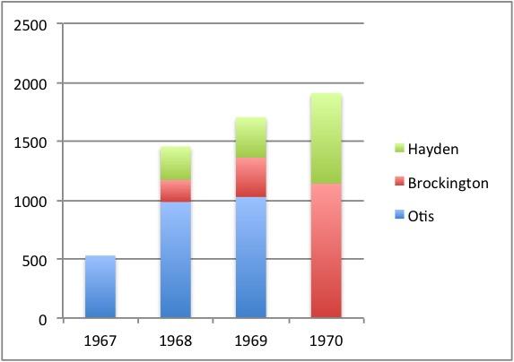 otis-brock-hayden-histo