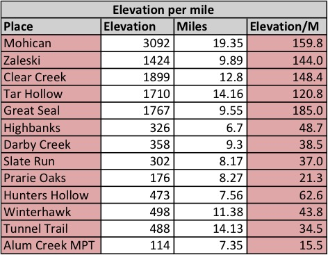 elevation-per-miles-excel