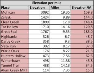 Elevation per miles excel
