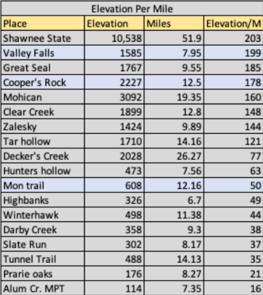 Elevation_per_mile_1_20_2020